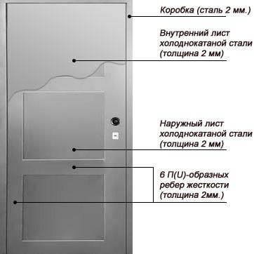 Конструкция двухлистовой металлической двери