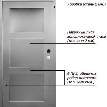 Конструкция однолистовой металлической двери