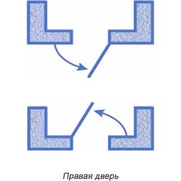 Правая дверь (правое открывание)