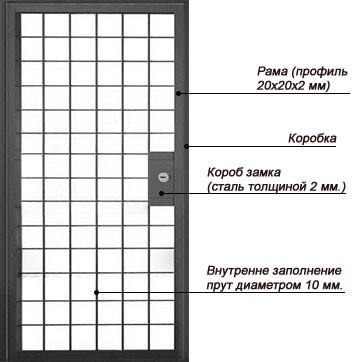 Конструкция решетчатой металлической двери