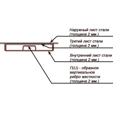 Конструкция полотна трехлистовой металлической двери (вид сверху)