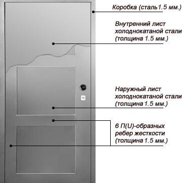 Конструкция двухлистовой противопожарной двери