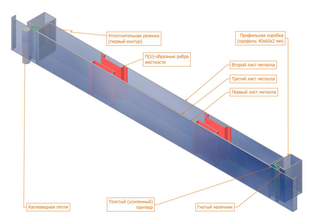 Разрез трехлистового полотна и профильной коробки